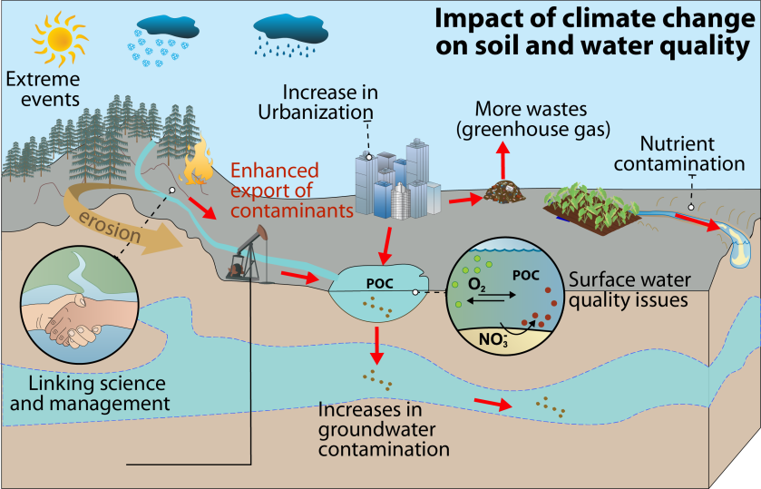 Climate change impact on water and soil quality